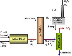 bodytextimage_CO2-fangst-fig.jpg
