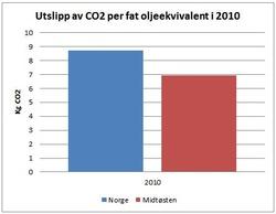bodytextimage_Figur-Norge-MidtOsten.JPG
