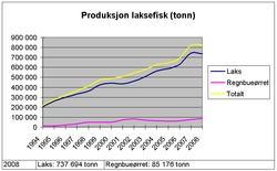 bodytextimage_Produksjon-laksefisk-1994-til-2008.jpg