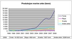 bodytextimage_Produksjon-marine-arter-1998-til-2008.jpg