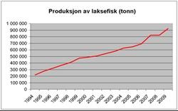 Produksjon av laksefisk (Bodytext image)