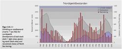 Sildebestanden i Norsjøen (Bodytext image)