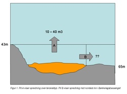 Spredning dypdep (Bodytext image)