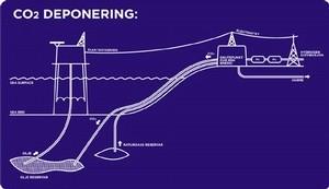 CO2_DEPONERING_1 (Ingress image)