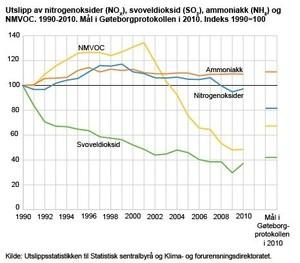 ingressimage_GassUtslipp2010.JPG