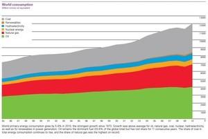ingressimage_verdens-forbruk-av-energi-2010.JPG