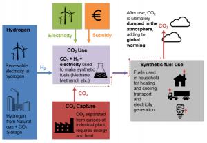 syntetisk metan prosess Bellona
