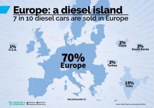 Diesel Europa