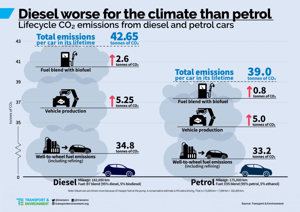 Diesel verre enn bensin