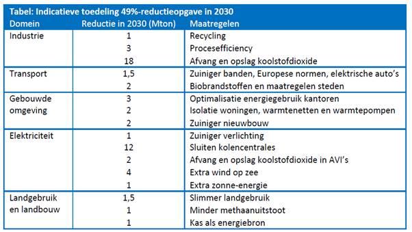CO2-kutt Nederlandco2-kutt Nederland