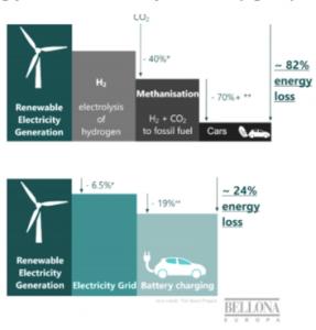 Drivstoff energieffektivitet