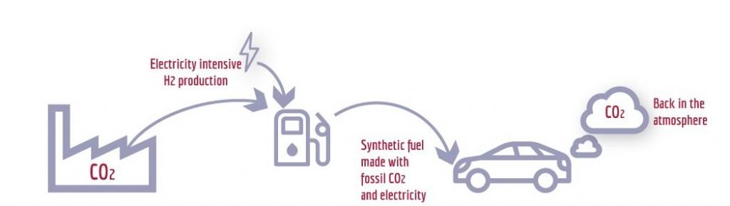 Dårlig prosess syntetisk diesel