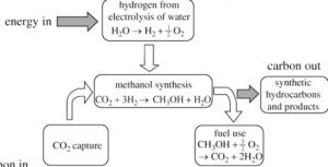 e-diesel-prosess