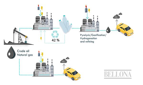 Illustrasjon plastbasert drivstoff