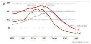 produksjon av kull, olje og gass
