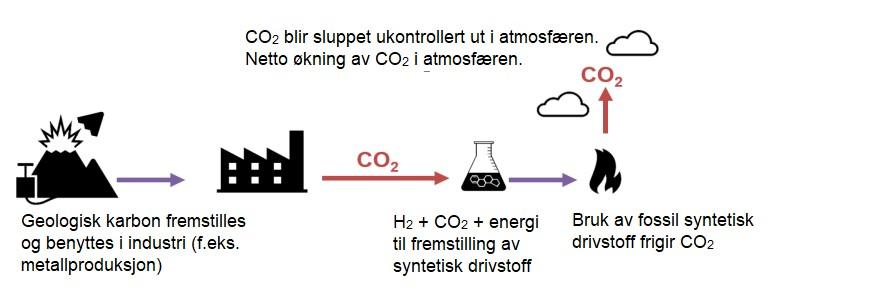 syntetisk drivstoff