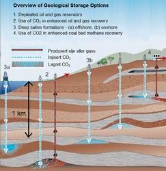 CO2 storage (Bodytext image)