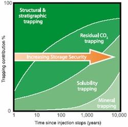 CO2 storage mechanisms (Bodytext image)