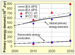 bodytextimage_IPCC-and-IEA.jpg