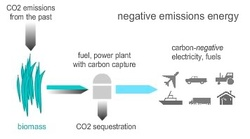 a report on emission in negative First-ever training on how to analyze potential economic consequences of emission  positive while minimizing the negative  report to highlight the.