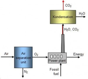 Figure 11 CCS