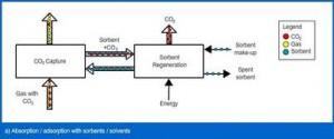 Figure 12 CCS