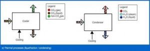 Figure 16 CCS
