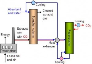 Figure 7 CCS