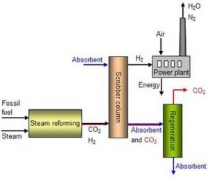 Figure 9 CCS