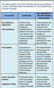 Table of EV incentives