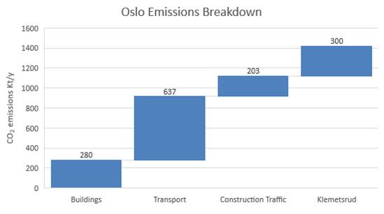 Oslo emissions breakdown