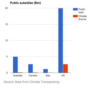 Public subsidies in $ bln