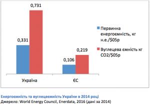 Energy Intensity_Ukraine_ 2014