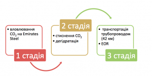 3-stage CCS project