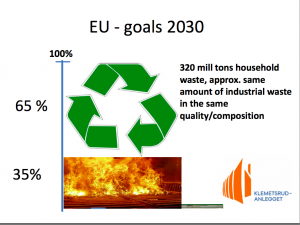 EU Waste Management goals