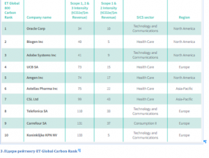 ET Carbon Rating 2016