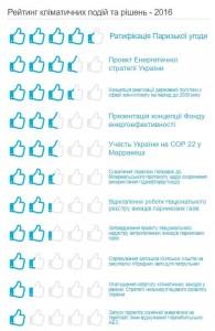 Climate Rating 2016. Ukraine