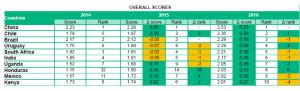 Overall scores. Climatescope 2016