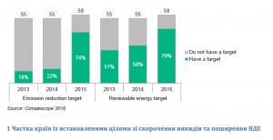 Report. Climatescope 2016
