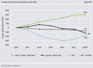 Change of electricity production since 2010