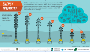 Visegrad countries. GDP Energy Intensity