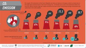 Visegrad countries. CO2 Emissions