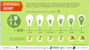Renewables in Visegrad countries