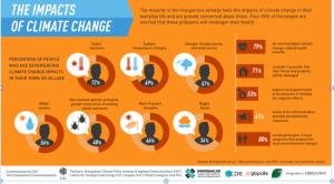 Visegrad countries. Climate Change Impact