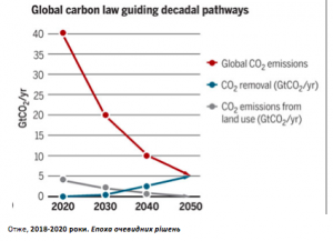 Global Carbon decadal pathway