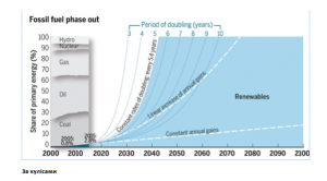 Fuel fossil phase out