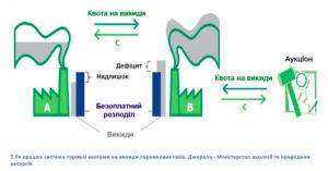 Як працює система торгівлі квотами