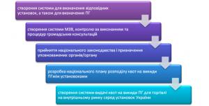 Дорожня карта СТВ