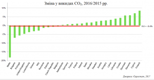CO2 emissions in Europe 2016