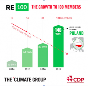 Re 100 the growth to 100 members